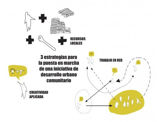 esquema estrategias Dossier aB