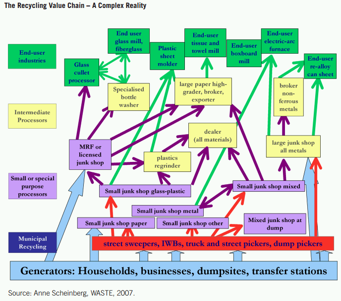recycling-value-chain